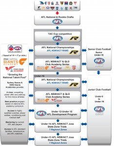 AFL NSWACT Talent Pathway 2014