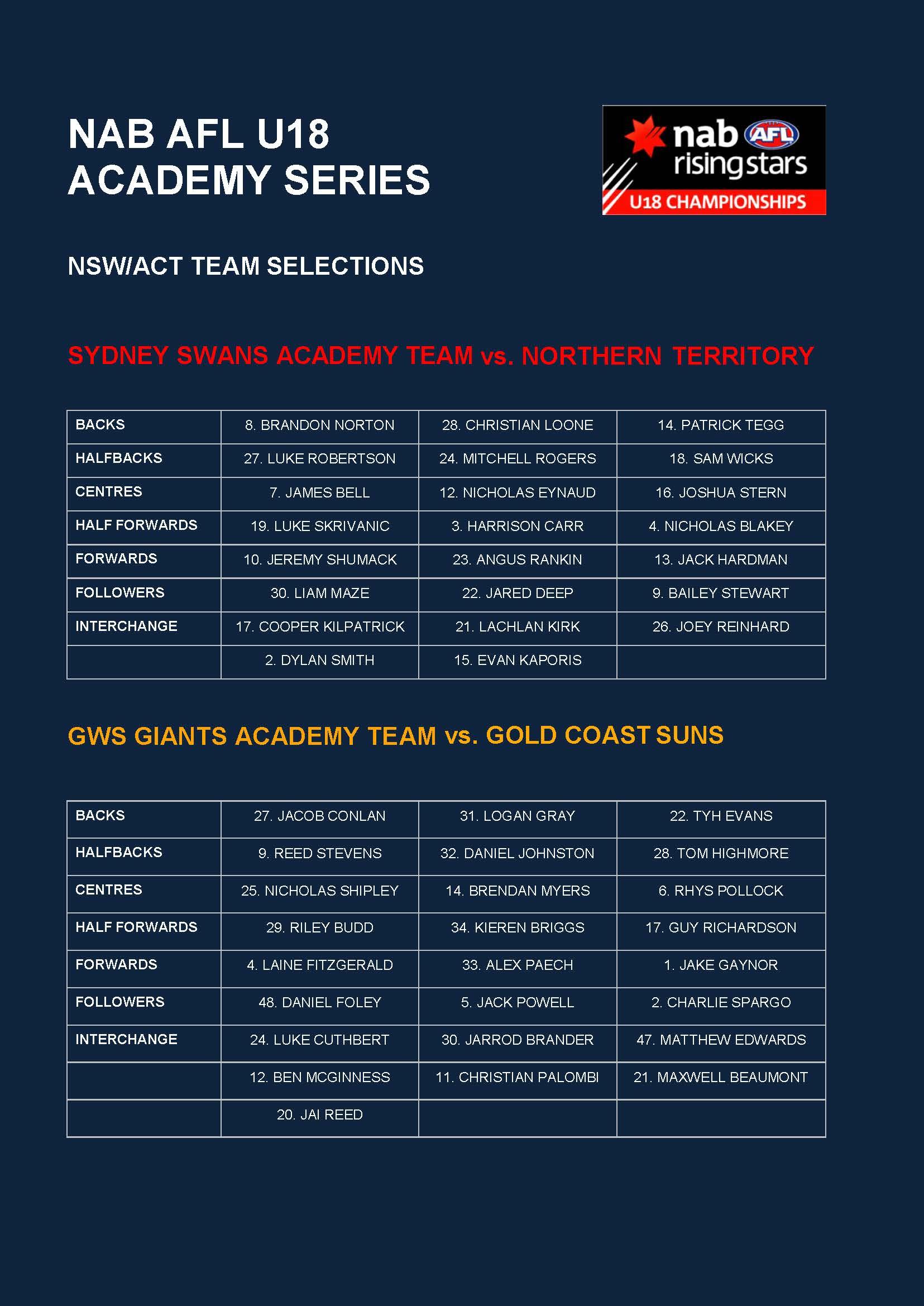 170330 - U18 Academy Selections 2